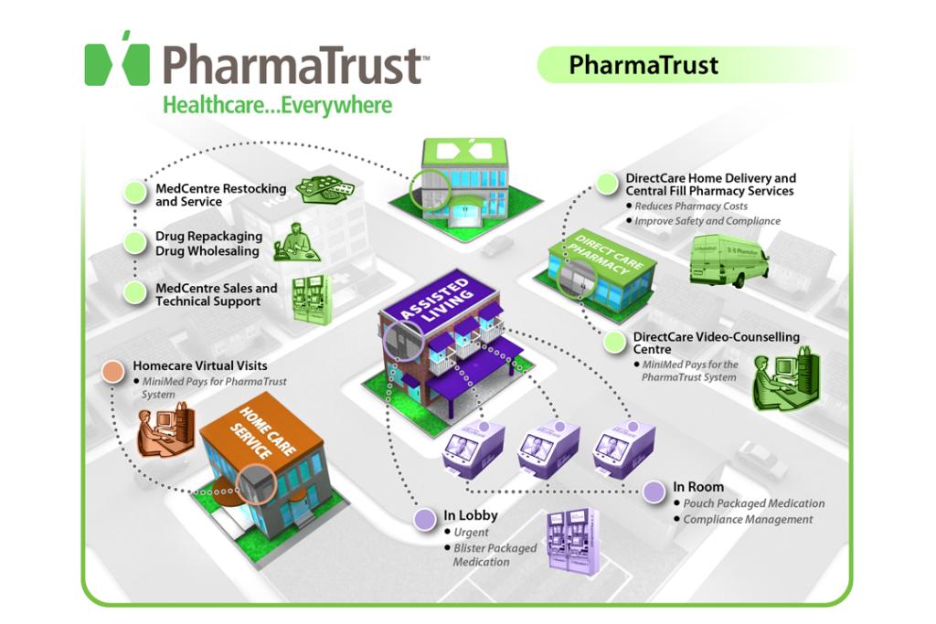 PharmaTrust Process