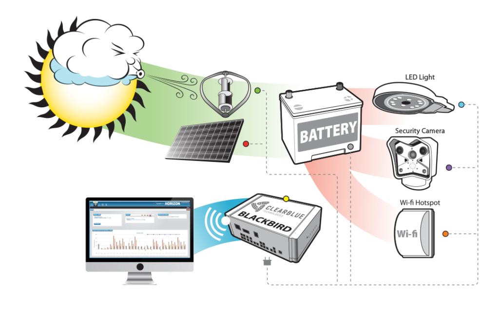 SolarWind Process